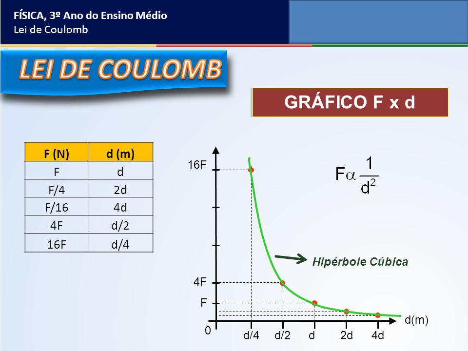 GRÁFICO F x d F (N)d (m) Fd F/42d F/164d 4Fd/2 16Fd/4 d(m) d/4d/2d2d4d 0 16F 4F F Hipérbole Cúbica FÍSICA, 3º Ano do Ensino Médio Lei de Coulomb