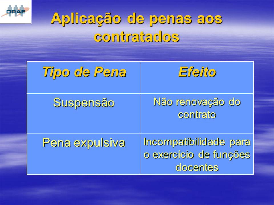 Aplicação de penas aos contratados Tipo de Pena Efeito Suspensão Não renovação do contrato Pena expulsiva Incompatibilidade para o exercício de funções docentes