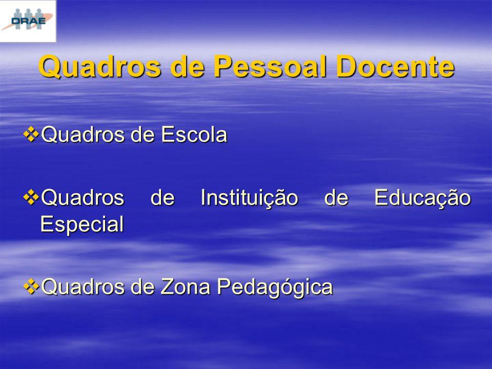 Quadros de Pessoal Docente Quadros de Escola Quadros de Escola Quadros de Instituição de Educação Especial Quadros de Instituição de Educação Especial Quadros de Zona Pedagógica Quadros de Zona Pedagógica