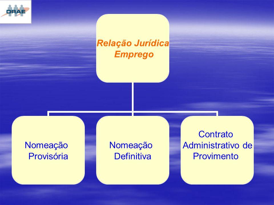 Relação Jurídica Emprego Nomeação Provisória Nomeação Definitiva Contrato Administrativo de Provimento