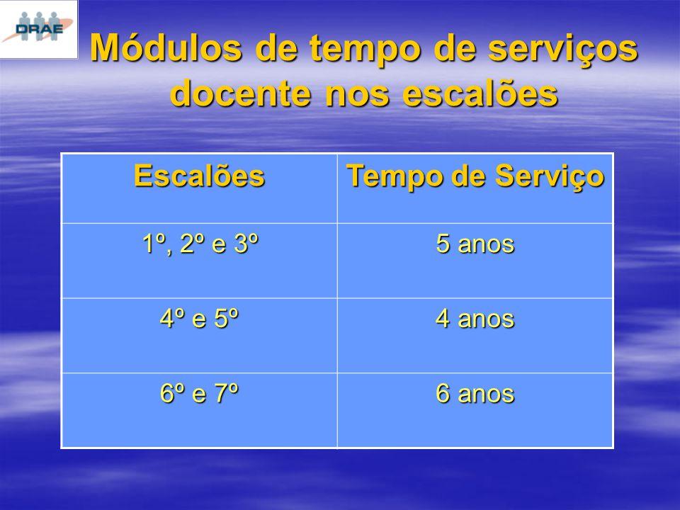 Módulos de tempo de serviços docente nos escalões Escalões Tempo de Serviço 1º, 2º e 3º 5 anos 4º e 5º 4 anos 6º e 7º 6 anos