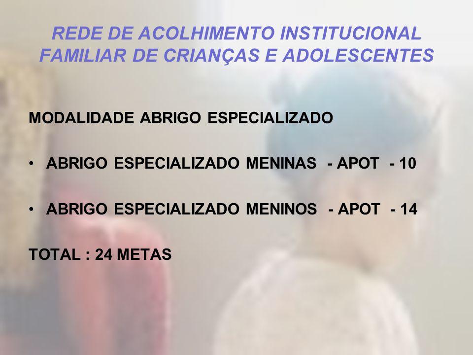 REDE DE ACOLHIMENTO INSTITUCIONAL FAMILIAR DE CRIANÇAS E ADOLESCENTES MODALIDADE ABRIGO ESPECIALIZADO ABRIGO ESPECIALIZADO MENINAS - APOT - 10 ABRIGO