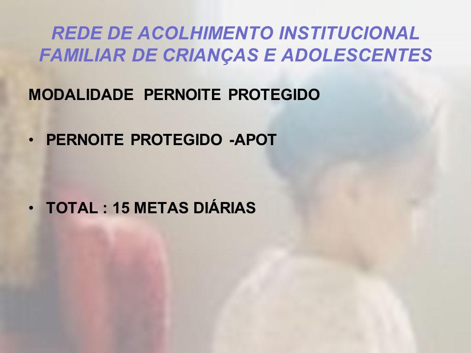 REDE DE ACOLHIMENTO INSTITUCIONAL FAMILIAR DE CRIANÇAS E ADOLESCENTES MODALIDADE PERNOITE PROTEGIDO PERNOITE PROTEGIDO -APOT TOTAL : 15 METAS DIÁRIAS