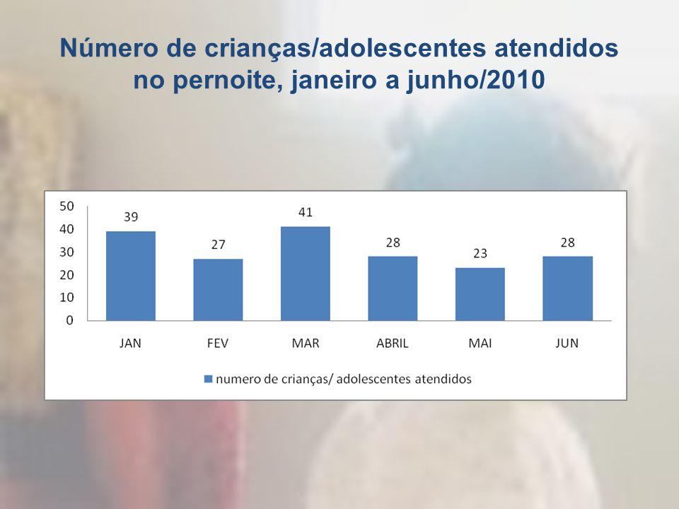 Número de crianças/adolescentes atendidos no pernoite, janeiro a junho/2010