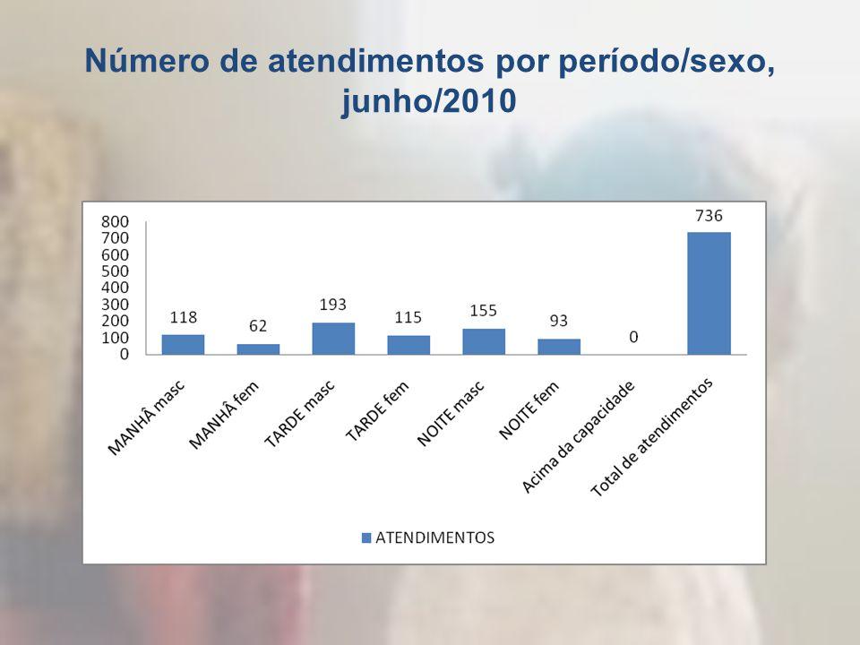Número de atendimentos por período/sexo, junho/2010