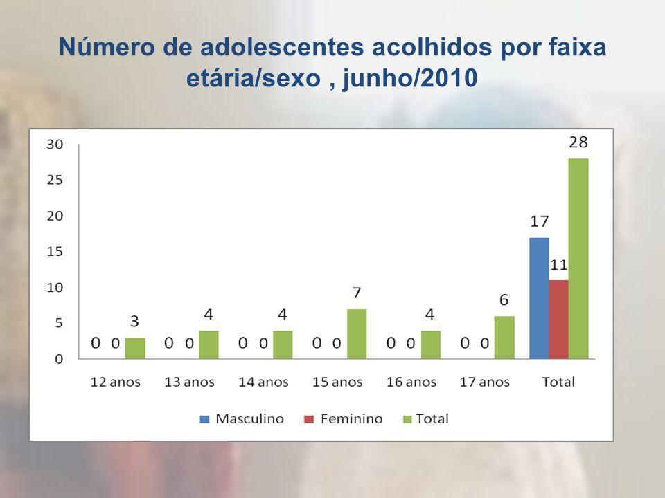 Número de adolescentes acolhidos por faixa etária/sexo, junho/2010