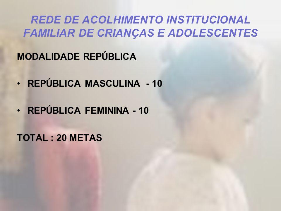 REDE DE ACOLHIMENTO INSTITUCIONAL FAMILIAR DE CRIANÇAS E ADOLESCENTES MODALIDADE REPÚBLICA REPÚBLICA MASCULINA - 10 REPÚBLICA FEMININA - 10 TOTAL : 20