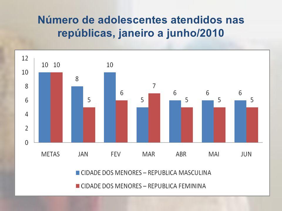 Número de adolescentes atendidos nas repúblicas, janeiro a junho/2010