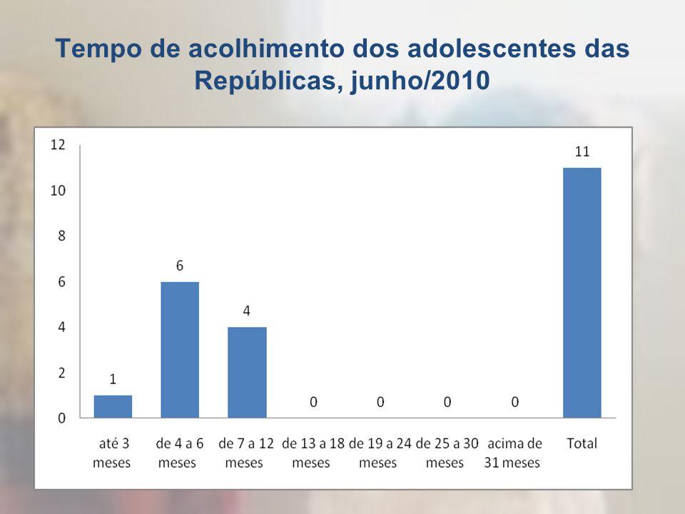 Tempo de acolhimento dos adolescentes das Repúblicas, junho/2010