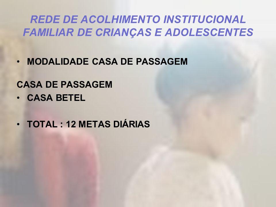 REDE DE ACOLHIMENTO INSTITUCIONAL FAMILIAR DE CRIANÇAS E ADOLESCENTES MODALIDADE CASA DE PASSAGEM CASA DE PASSAGEM CASA BETEL TOTAL : 12 METAS DIÁRIAS
