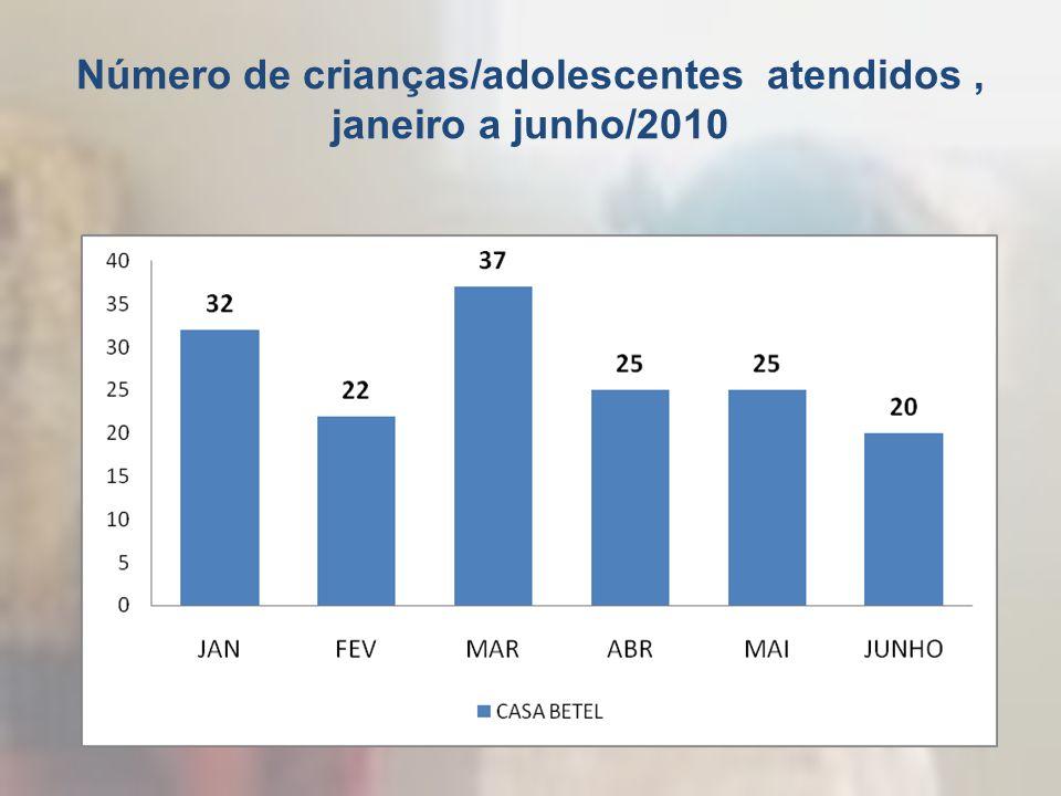 Número de crianças/adolescentes atendidos, janeiro a junho/2010