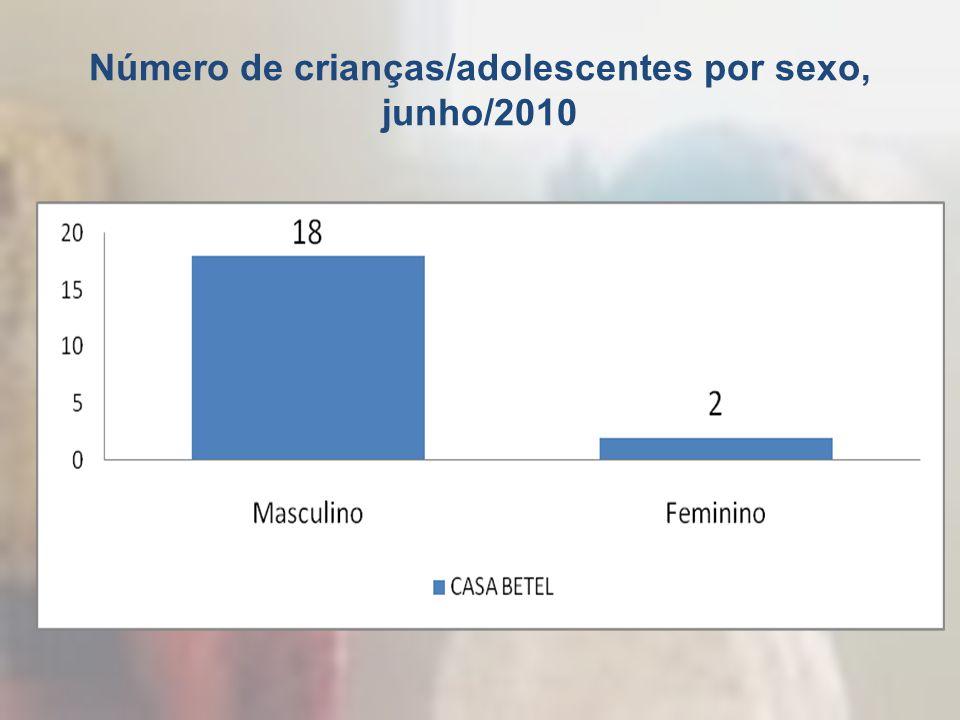 Número de crianças/adolescentes por sexo, junho/2010