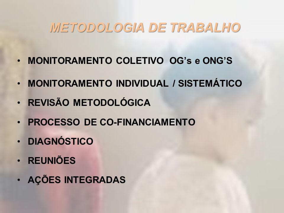 METODOLOGIA DE TRABALHO MONITORAMENTO COLETIVO OGs e ONGS MONITORAMENTO INDIVIDUAL / SISTEMÁTICO REVISÃO METODOLÓGICA PROCESSO DE CO-FINANCIAMENTO DIA