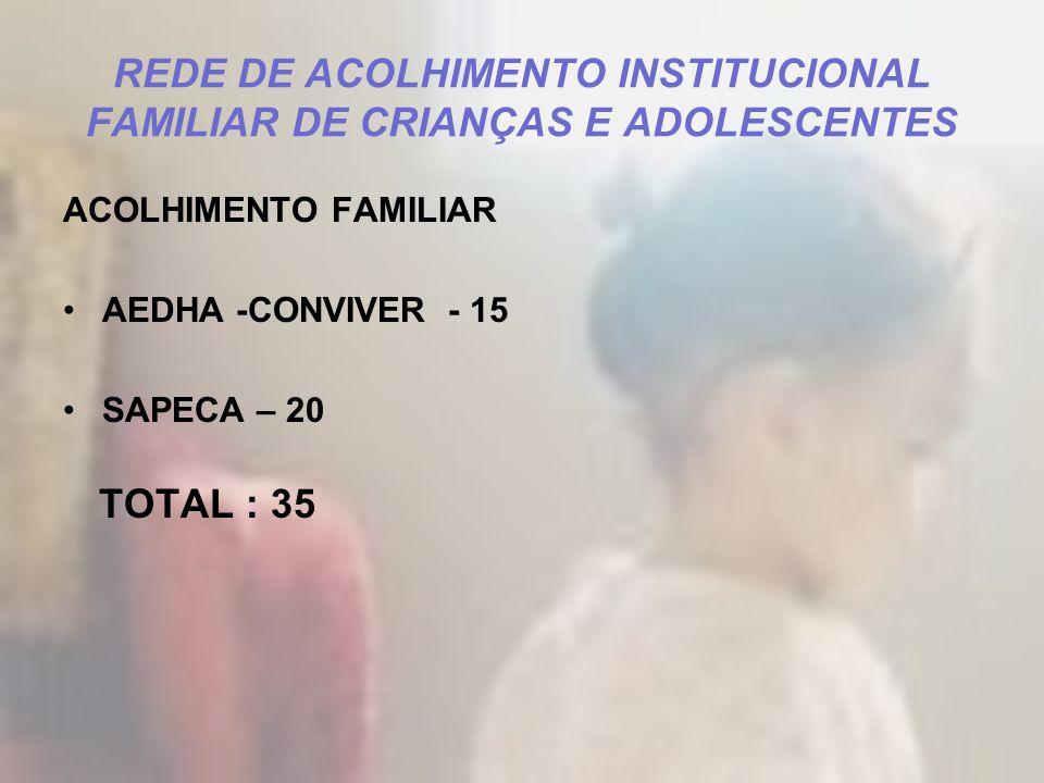 REDE DE ACOLHIMENTO INSTITUCIONAL FAMILIAR DE CRIANÇAS E ADOLESCENTES ACOLHIMENTO FAMILIAR AEDHA -CONVIVER - 15 SAPECA – 20 TOTAL : 35