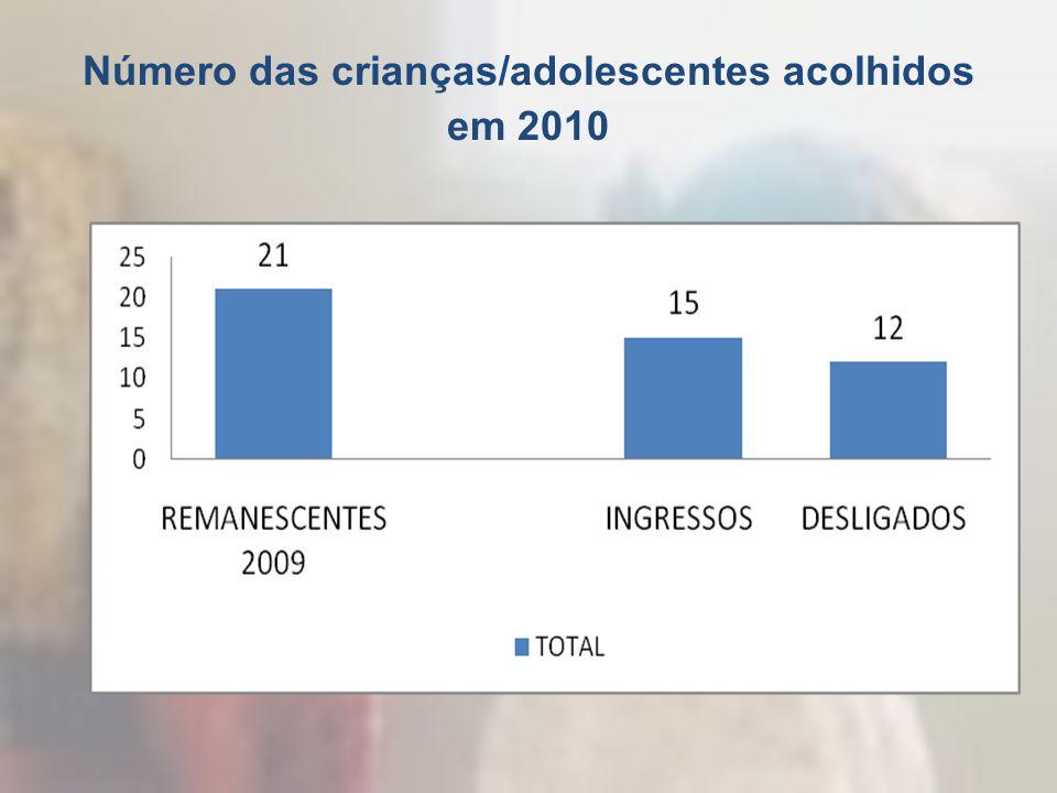 Número das crianças/adolescentes acolhidos em 2010