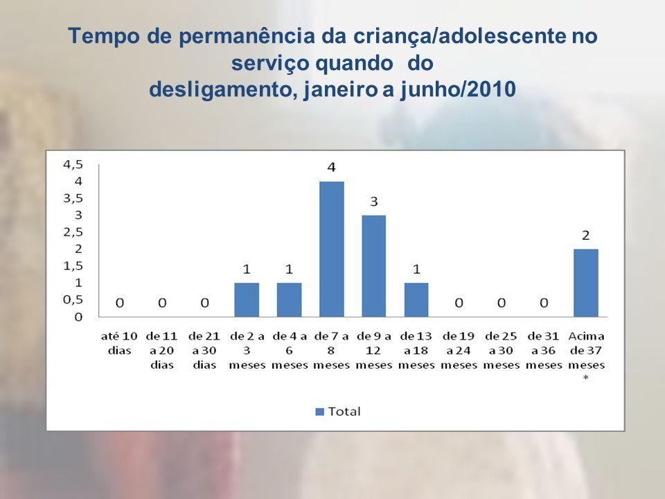 Tempo de permanência da criança/adolescente no serviço quando do desligamento, janeiro a junho/2010
