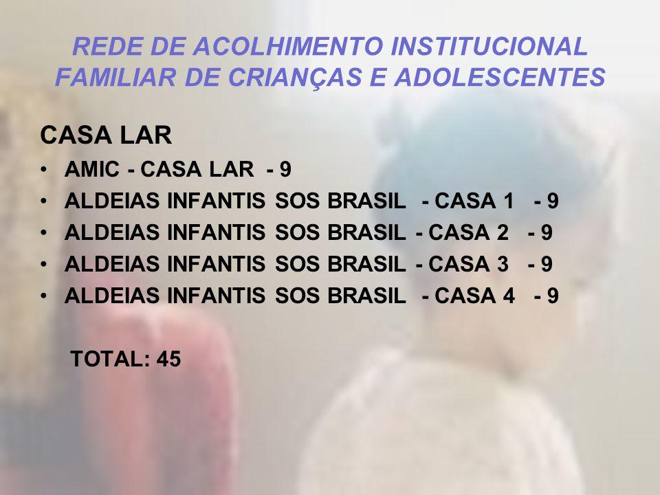 REDE DE ACOLHIMENTO INSTITUCIONAL FAMILIAR DE CRIANÇAS E ADOLESCENTES CASA LAR AMIC - CASA LAR - 9 ALDEIAS INFANTIS SOS BRASIL - CASA 1 - 9 ALDEIAS IN