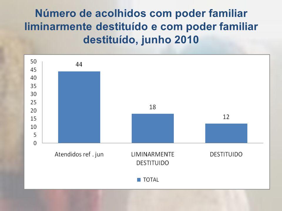 Número de acolhidos com poder familiar liminarmente destituído e com poder familiar destituído, junho 2010