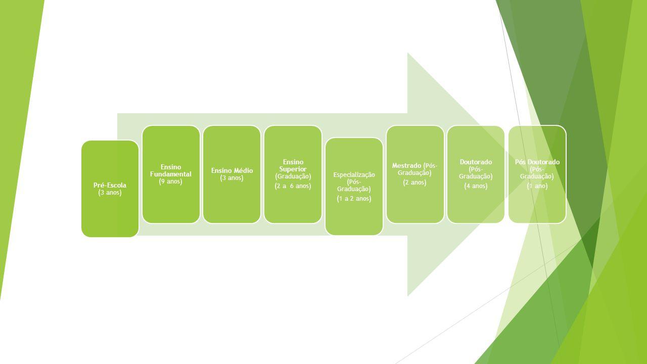Programas (Exterior): Doutorado Destinado a candidatos de comprovado desempenho acadêmico e que se dirijam a instituições de excelência e prestígio internacional, em áreas de reconhecida carência de grupos consolidados no país.