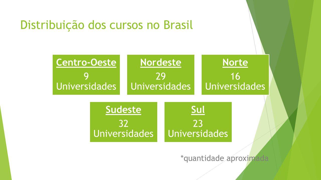 Distribuição dos cursos no Brasil Centro-Oeste 9 Universidades Nordeste 29 Universidades Norte 16 Universidades Sudeste 32 Universidades Sul 23 Universidades *quantidade aproximada