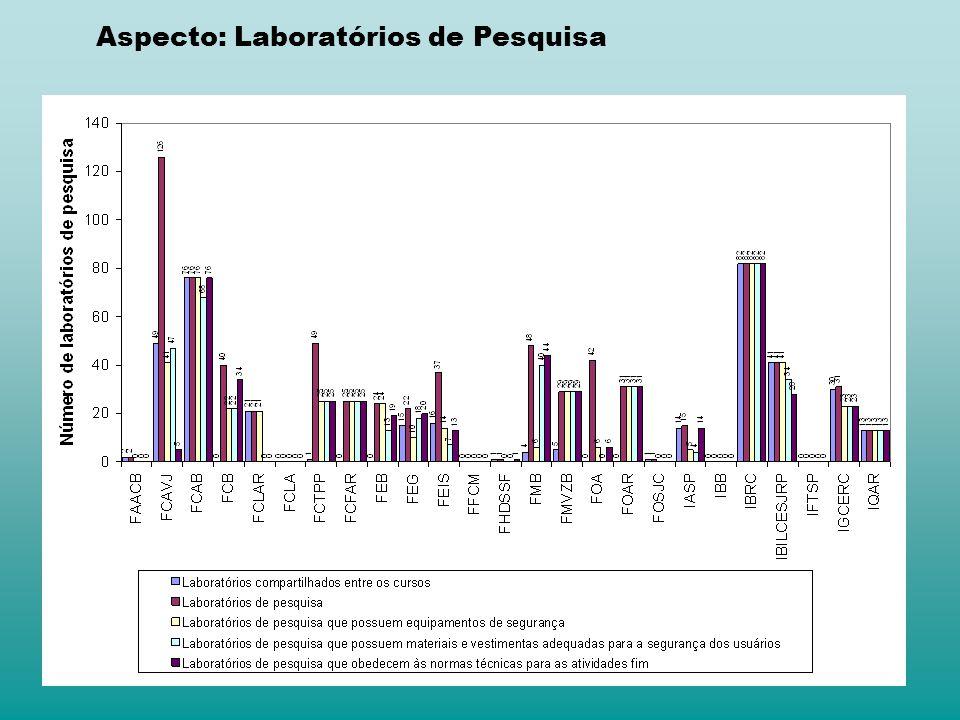 Aspecto: Laboratórios de Pesquisa
