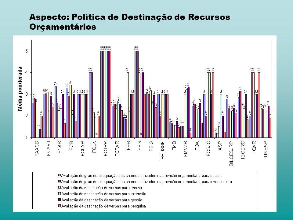 Aspecto: Política de Destinação de Recursos Orçamentários