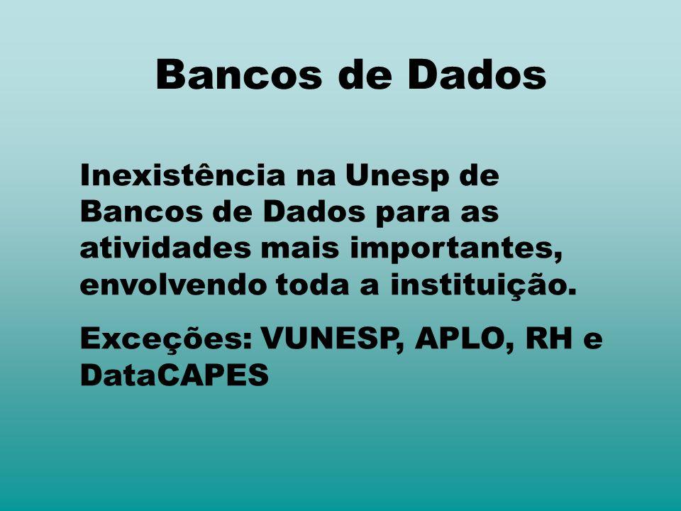Bancos de Dados Inexistência na Unesp de Bancos de Dados para as atividades mais importantes, envolvendo toda a instituição. Exceções: VUNESP, APLO, R