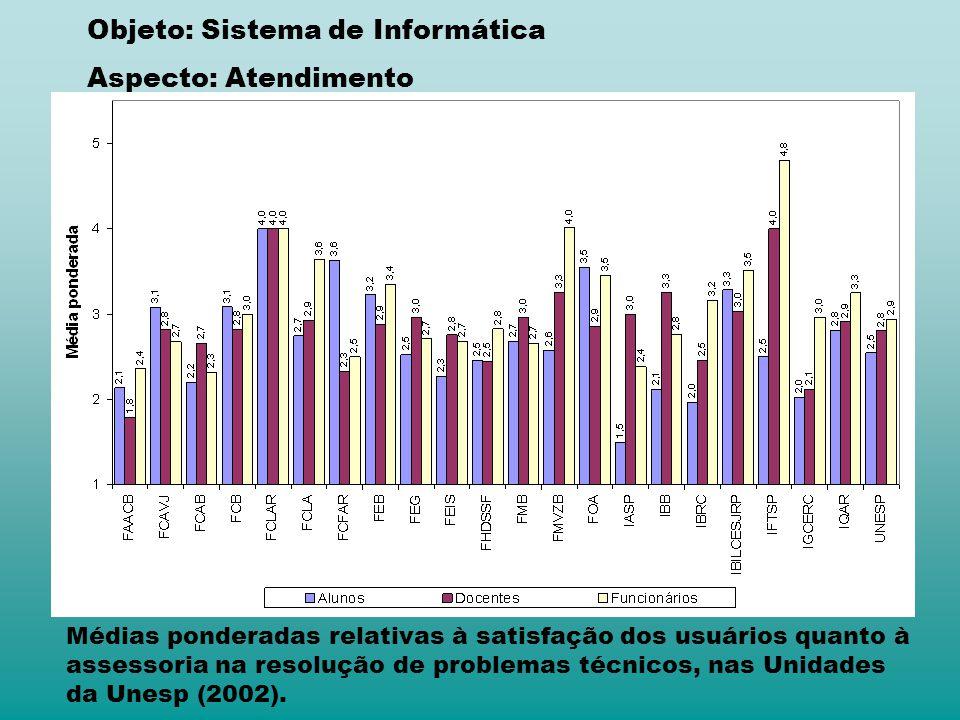 Médias ponderadas relativas à satisfação dos usuários quanto à assessoria na resolução de problemas técnicos, nas Unidades da Unesp (2002). Objeto: Si