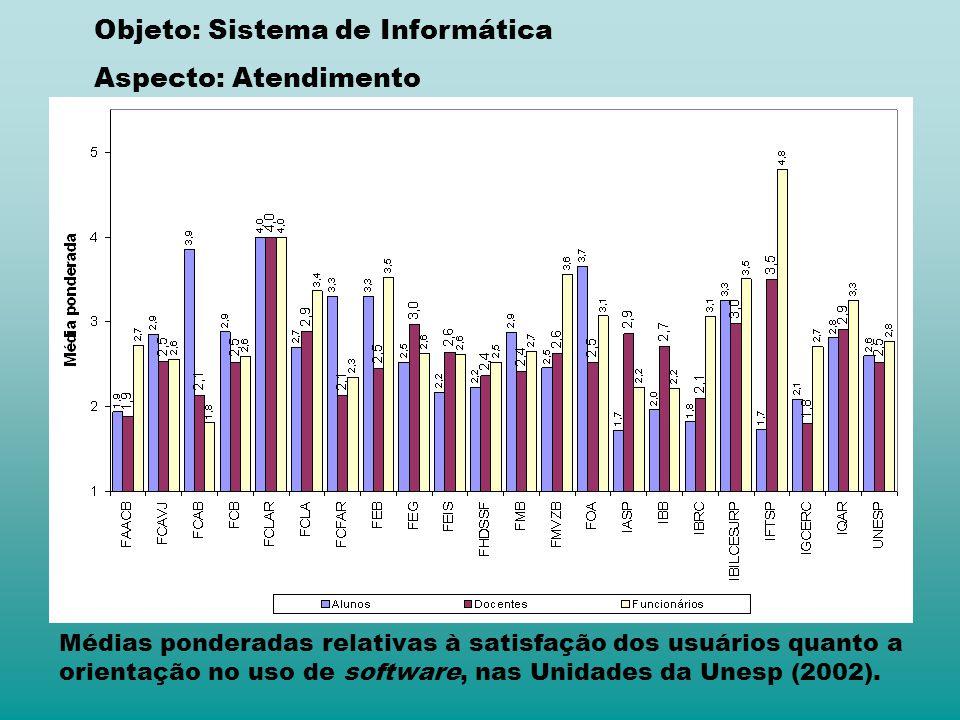 Médias ponderadas relativas à satisfação dos usuários quanto a orientação no uso de software, nas Unidades da Unesp (2002). Objeto: Sistema de Informá