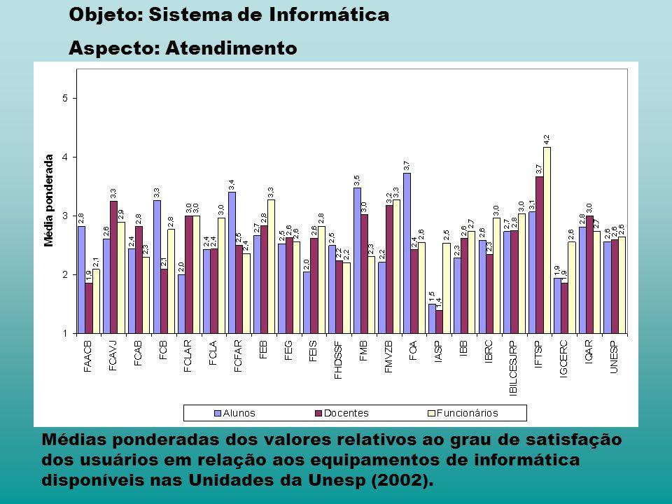 Médias ponderadas dos valores relativos ao grau de satisfação dos usuários em relação aos equipamentos de informática disponíveis nas Unidades da Unesp (2002).