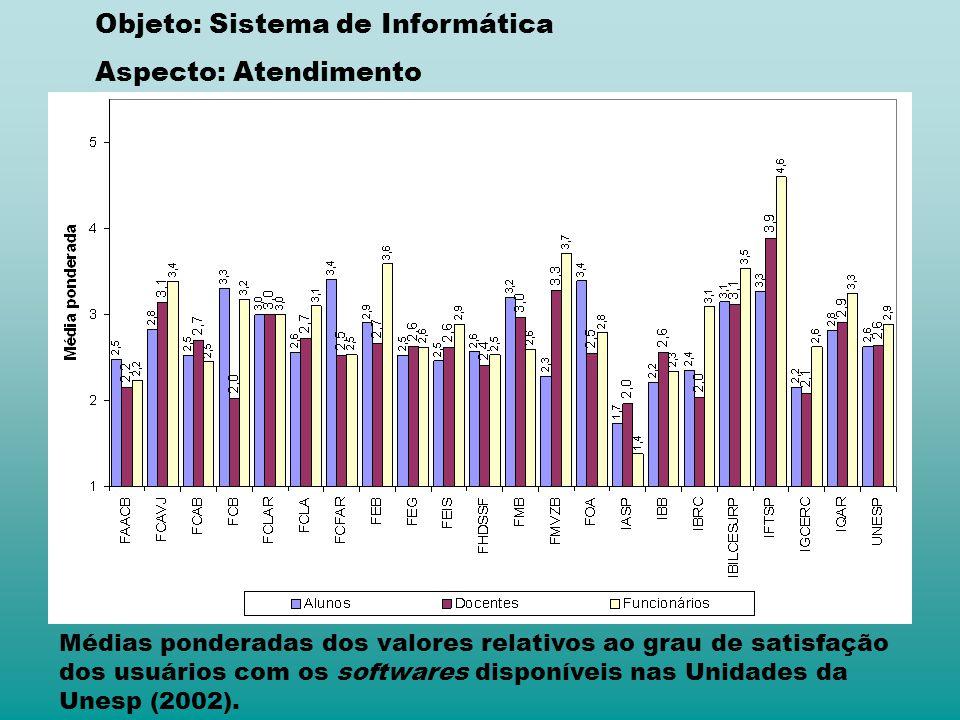 Médias ponderadas dos valores relativos ao grau de satisfação dos usuários com os softwares disponíveis nas Unidades da Unesp (2002). Objeto: Sistema