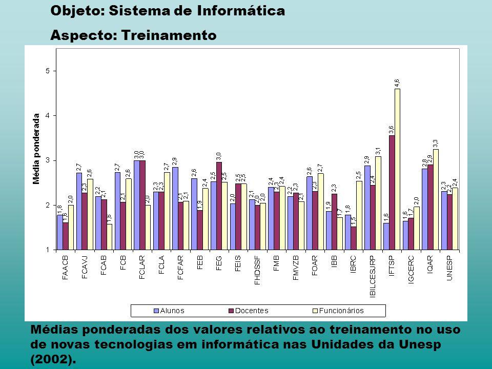 Médias ponderadas dos valores relativos ao treinamento no uso de novas tecnologias em informática nas Unidades da Unesp (2002). Objeto: Sistema de Inf