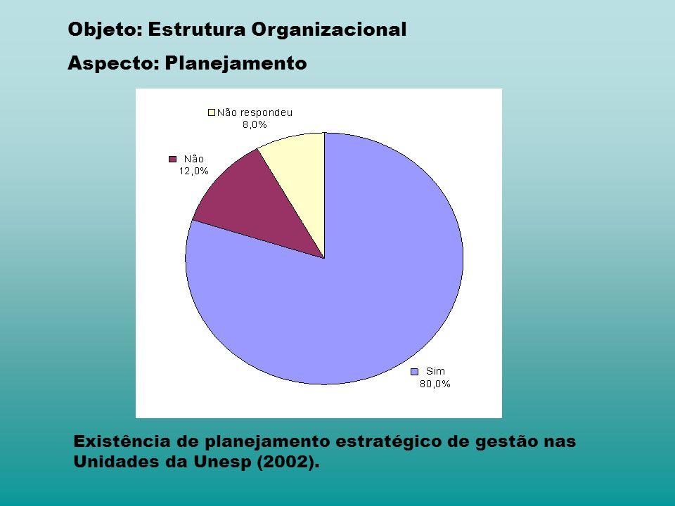 Objeto: Estrutura Organizacional Aspecto: Planejamento Existência de planejamento estratégico de gestão nas Unidades da Unesp (2002).