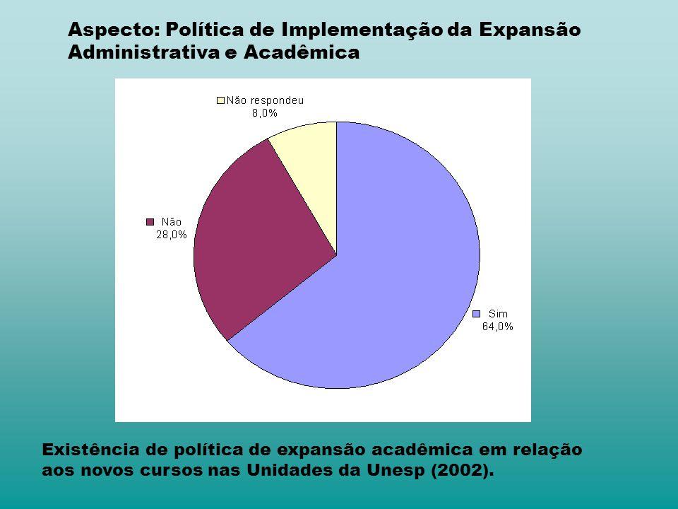 Aspecto: Política de Implementação da Expansão Administrativa e Acadêmica Existência de política de expansão acadêmica em relação aos novos cursos nas Unidades da Unesp (2002).
