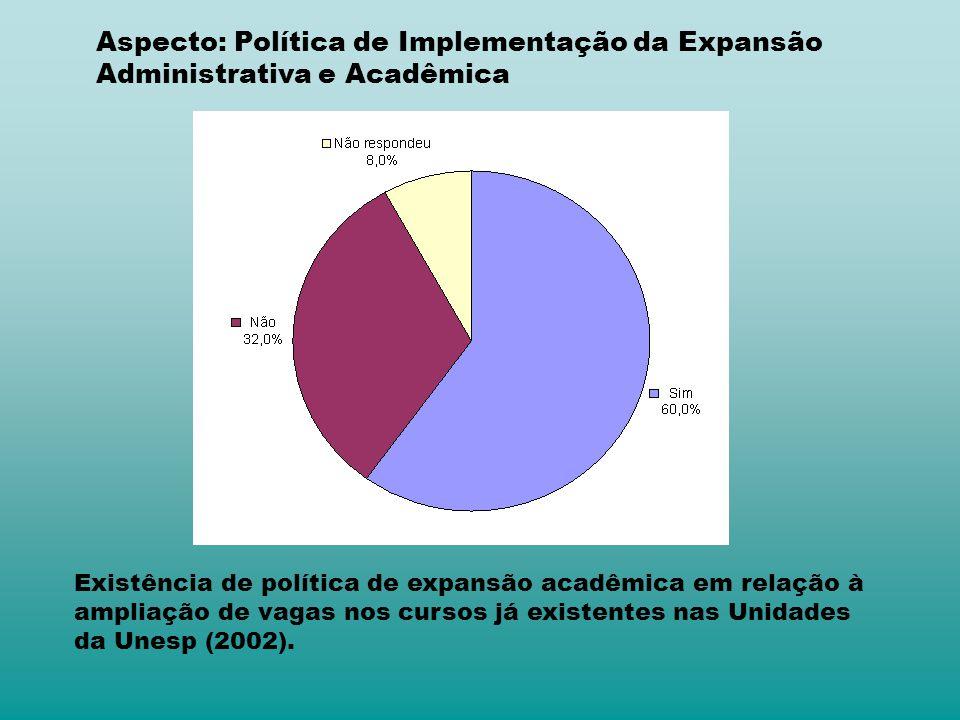 Aspecto: Política de Implementação da Expansão Administrativa e Acadêmica Existência de política de expansão acadêmica em relação à ampliação de vagas nos cursos já existentes nas Unidades da Unesp (2002).