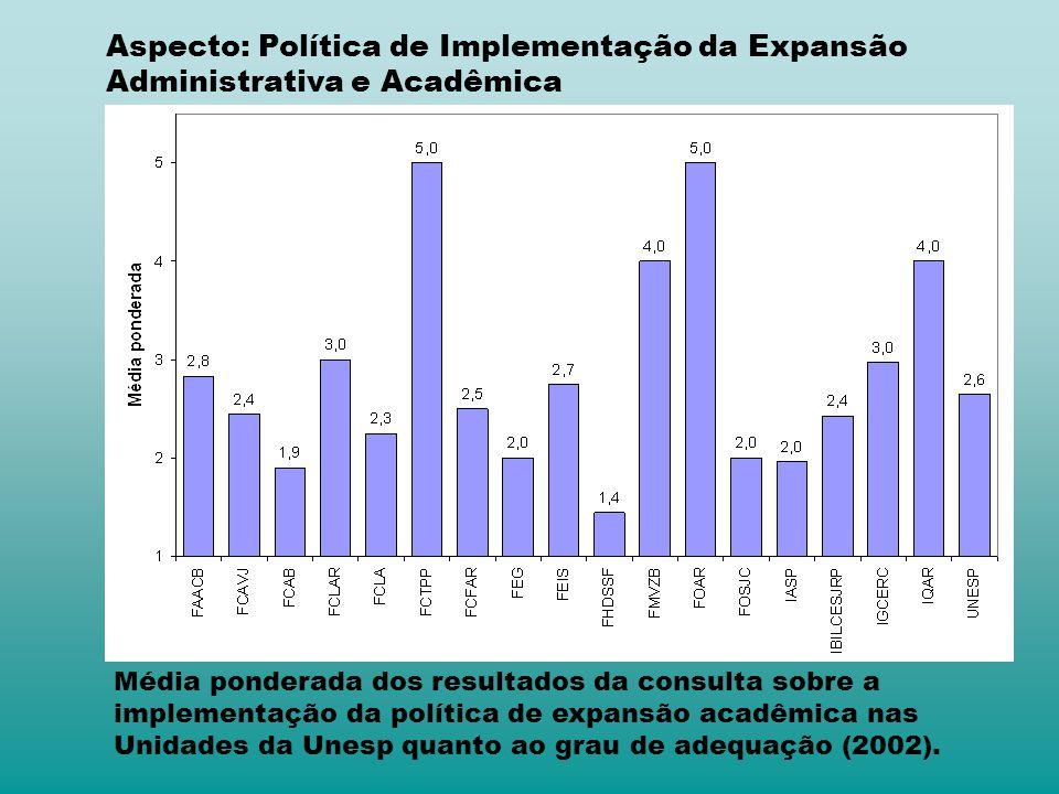 Aspecto: Política de Implementação da Expansão Administrativa e Acadêmica Média ponderada dos resultados da consulta sobre a implementação da política de expansão acadêmica nas Unidades da Unesp quanto ao grau de adequação (2002).