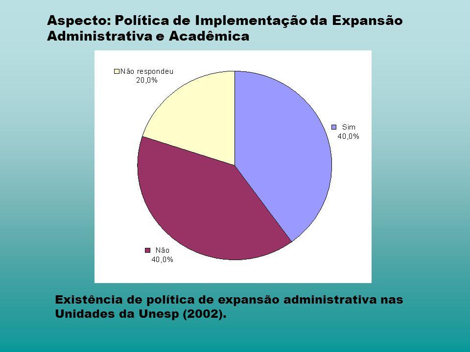 Aspecto: Política de Implementação da Expansão Administrativa e Acadêmica Existência de política de expansão administrativa nas Unidades da Unesp (2002).