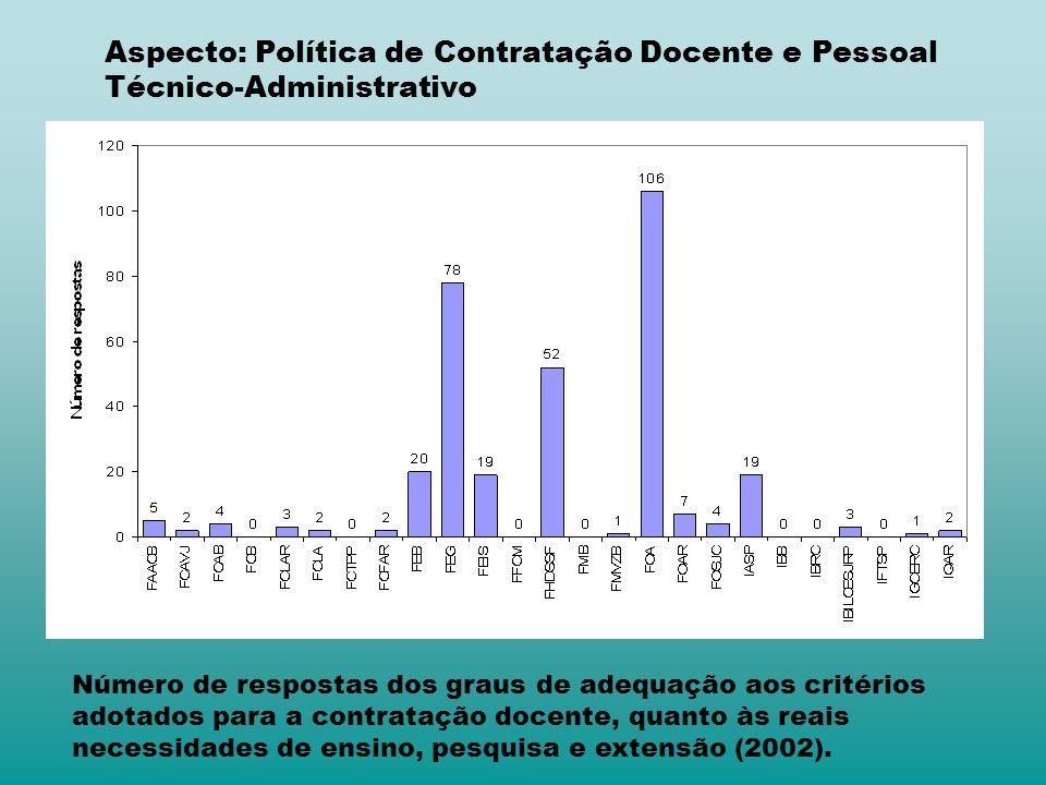 Aspecto: Política de Contratação Docente e Pessoal Técnico-Administrativo Número de respostas dos graus de adequação aos critérios adotados para a con