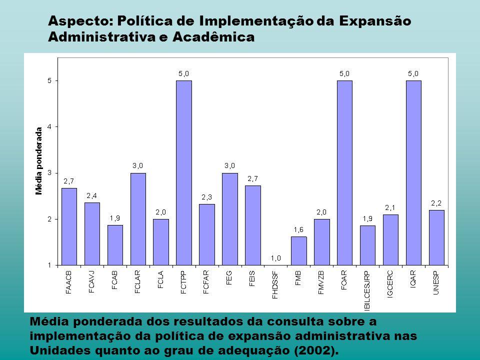Aspecto: Política de Implementação da Expansão Administrativa e Acadêmica Média ponderada dos resultados da consulta sobre a implementação da política de expansão administrativa nas Unidades quanto ao grau de adequação (2002).