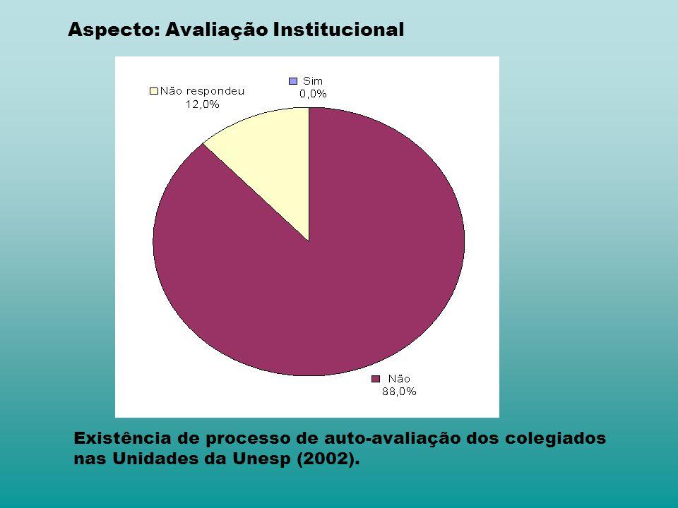 Aspecto: Avaliação Institucional Existência de processo de auto avaliação dos colegiados nas Unidades da Unesp (2002).