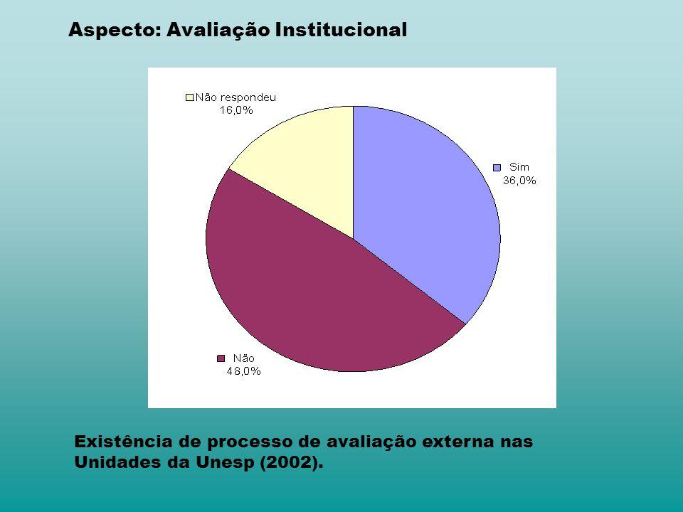 Aspecto: Avaliação Institucional Existência de processo de avaliação externa nas Unidades da Unesp (2002).