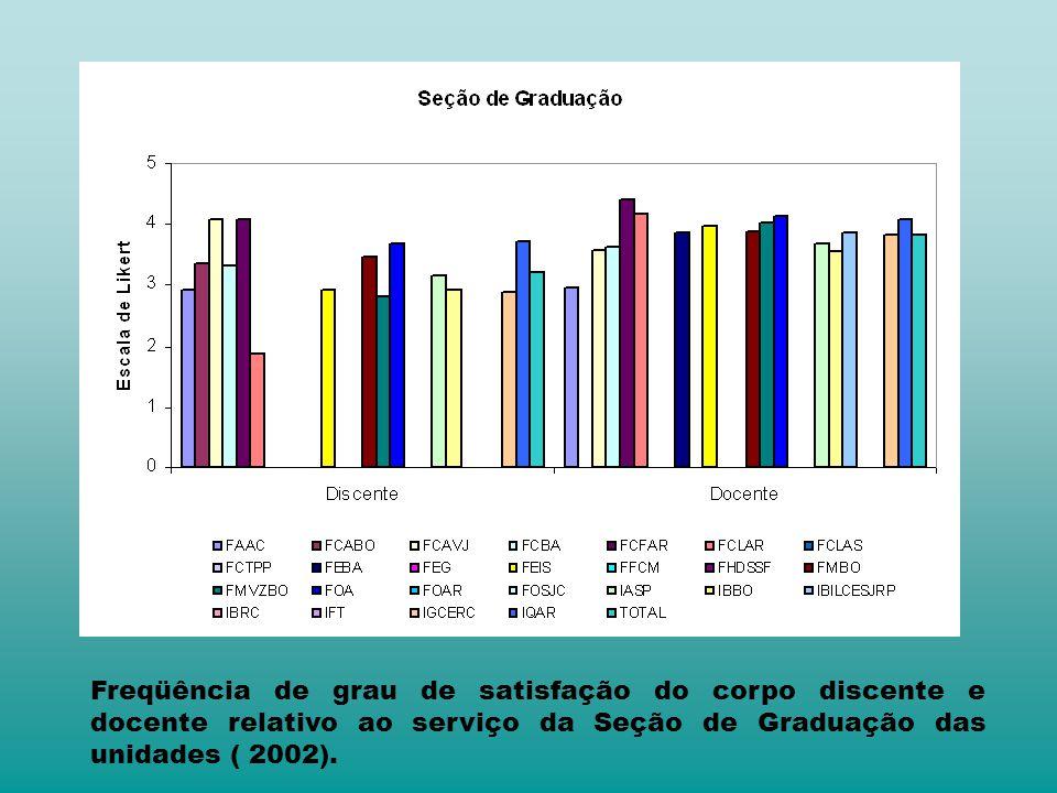 Freqüência de grau de satisfação do corpo discente e docente relativo ao serviço da Seção de Graduação das unidades ( 2002).