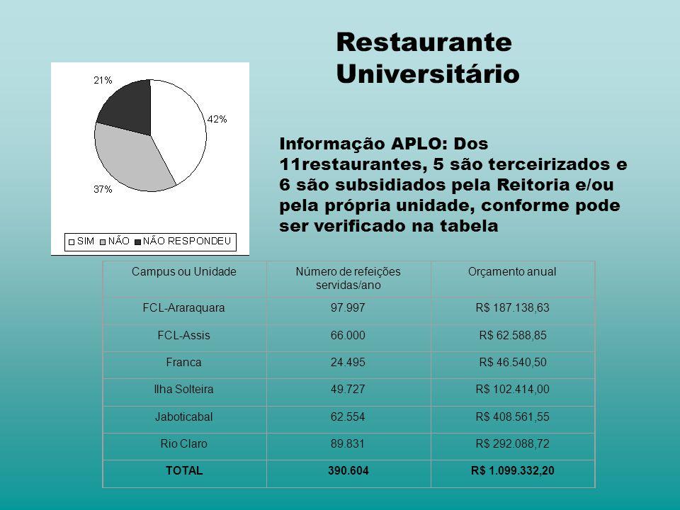 Informação APLO: Dos 11restaurantes, 5 são terceirizados e 6 são subsidiados pela Reitoria e/ou pela própria unidade, conforme pode ser verificado na tabela Campus ou UnidadeNúmero de refeições servidas/ano Orçamento anual FCL-Araraquara97.997R$ 187.138,63 FCL-Assis66.000R$ 62.588,85 Franca24.495R$ 46.540,50 Ilha Solteira49.727R$ 102.414,00 Jaboticabal62.554R$ 408.561,55 Rio Claro89.831R$ 292.088,72 TOTAL390.604R$ 1.099.332,20 Restaurante Universitário