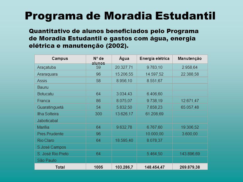 Campus Nº de alunos ÁguaEnergia elétricaManutenção Araçatuba5920.327,719.783,102.958,64 Araraquara9615.206,5514.597,5222.388,58 Assis588.956,108.551,6