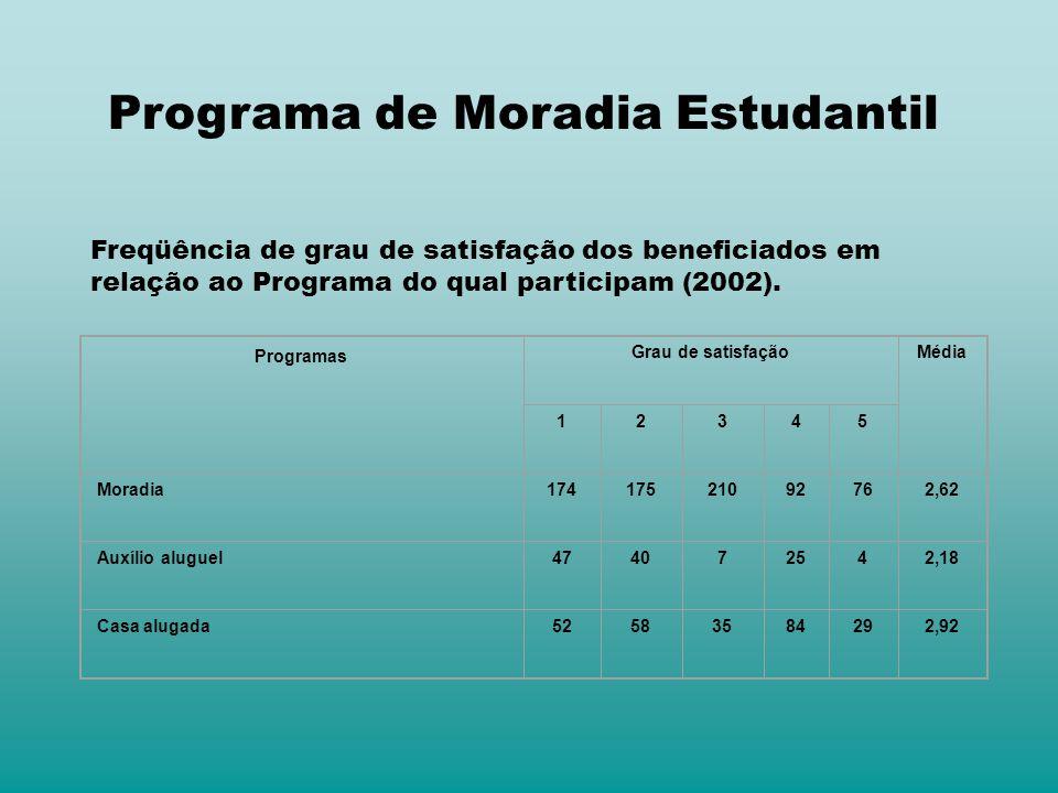 Freqüência de grau de satisfação dos beneficiados em relação ao Programa do qual participam (2002). Programas Grau de satisfaçãoMédia 12345 Moradia174