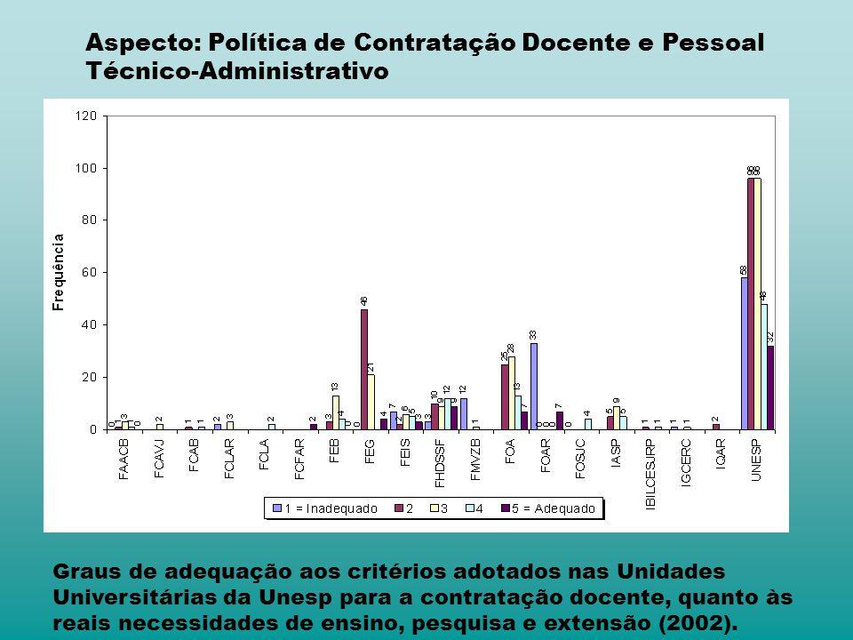 Aspecto: Política de Contratação Docente e Pessoal Técnico-Administrativo Graus de adequação aos critérios adotados nas Unidades Universitárias da Une