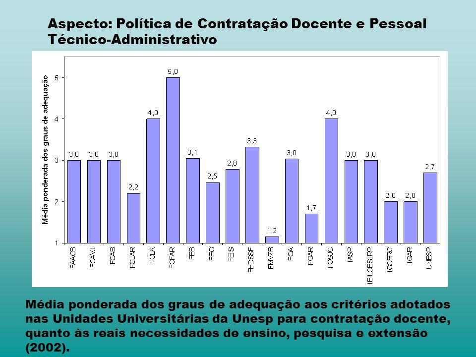 Aspecto: Política de Contratação Docente e Pessoal Técnico-Administrativo Média ponderada dos graus de adequação aos critérios adotados nas Unidades U