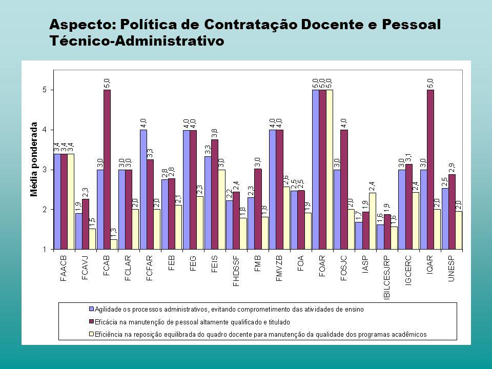 Aspecto: Política de Contratação Docente e Pessoal Técnico-Administrativo