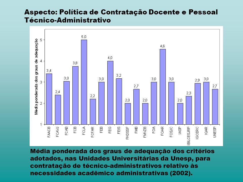 Média ponderada dos graus de adequação dos critérios adotados, nas Unidades Universitárias da Unesp, para contratação de técnico-administrativos relativo às necessidades acadêmico administrativas (2002).