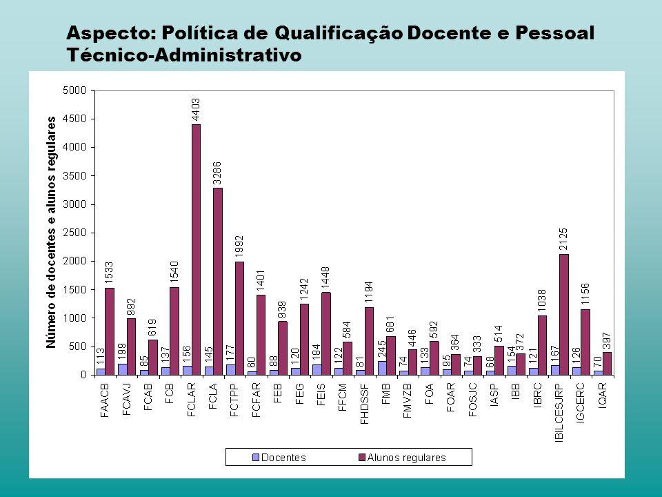 Aspecto: Política de Qualificação Docente e Pessoal Técnico-Administrativo